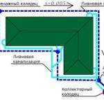 Дренажные колодцы: виды и особенности монтажа