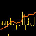 Насколько выгодными, являются точные сигналы для бинарных опционов?